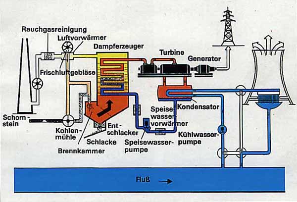Dampfkraftwerke nutzen hauptsächlich Kohle und Kernkraft